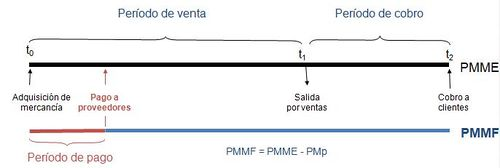 500px-Periodo_medio_de_maduración_empresa_comercial