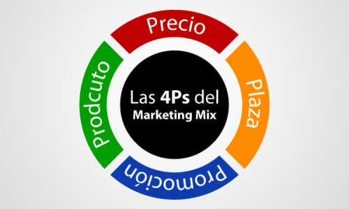 las-4ps-marketing-mix-pixel-creativo