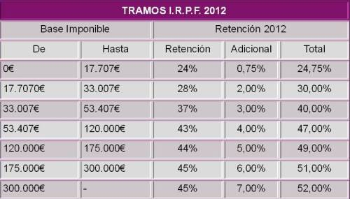 tramos-retencion-irpf-2012