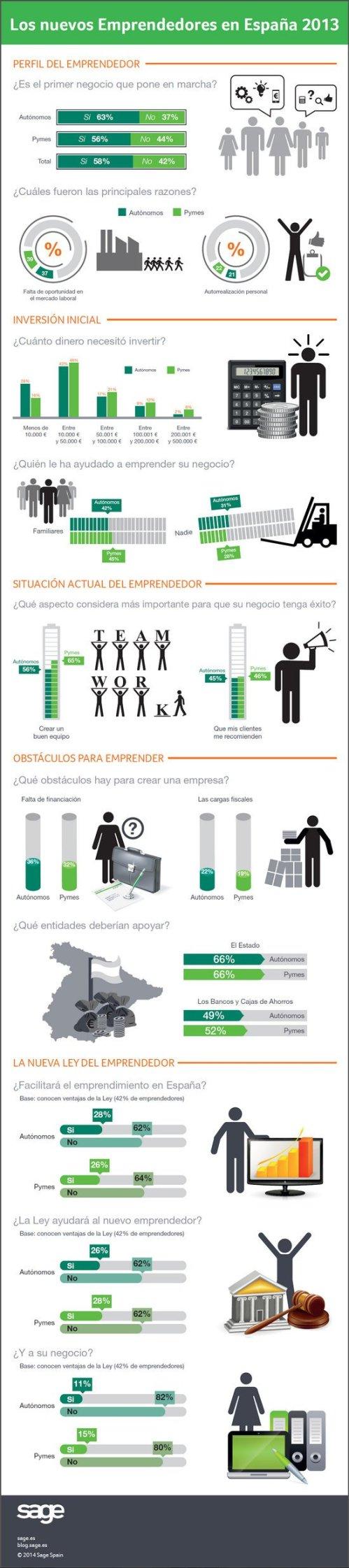 infografc3ada-los-nuevos-emprendedores-en-espac3b1a