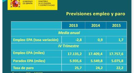 previsiones-2015