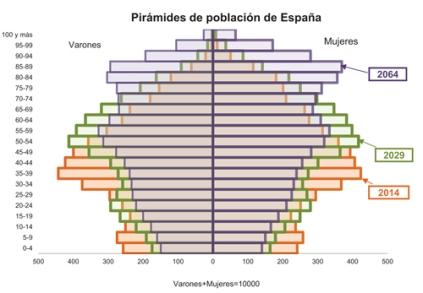 Piramide-de-poblacion-de-Espana